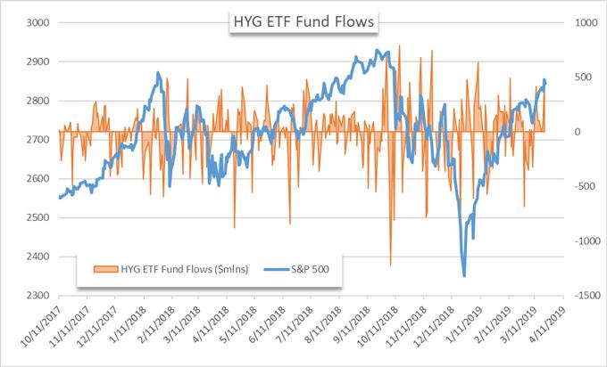 HYG etf chart