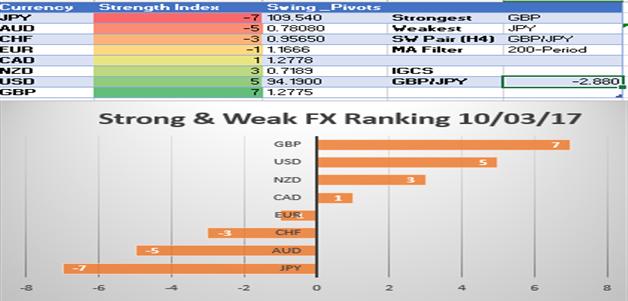 JPY Weakness Pushes USD/JPY Back Toward 113: SW Report