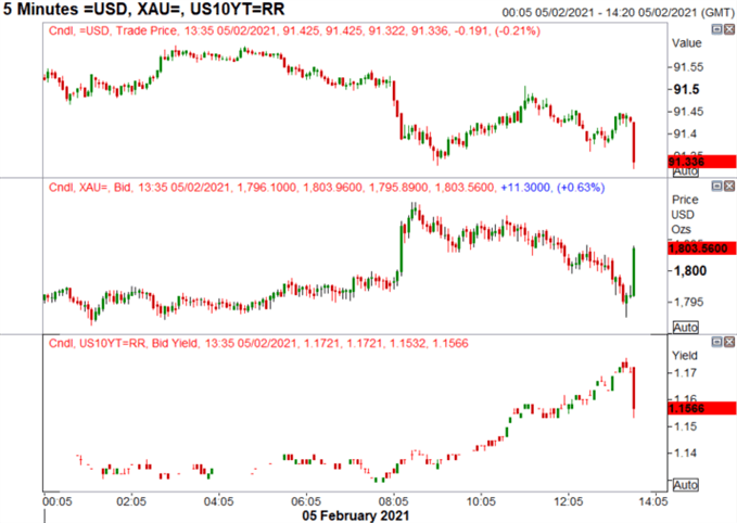 US Dollar Drops, Gold Pops After Soft NFP Report