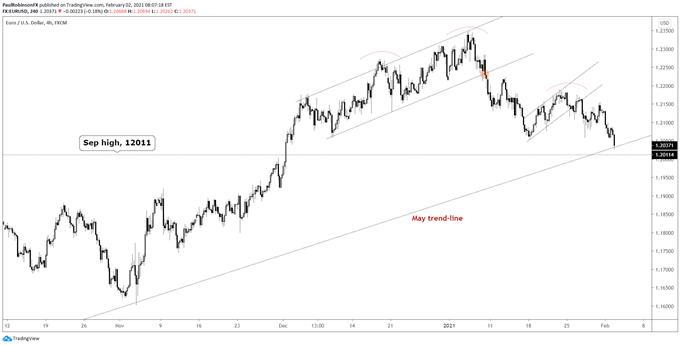 EUR / USD 4-hour chart