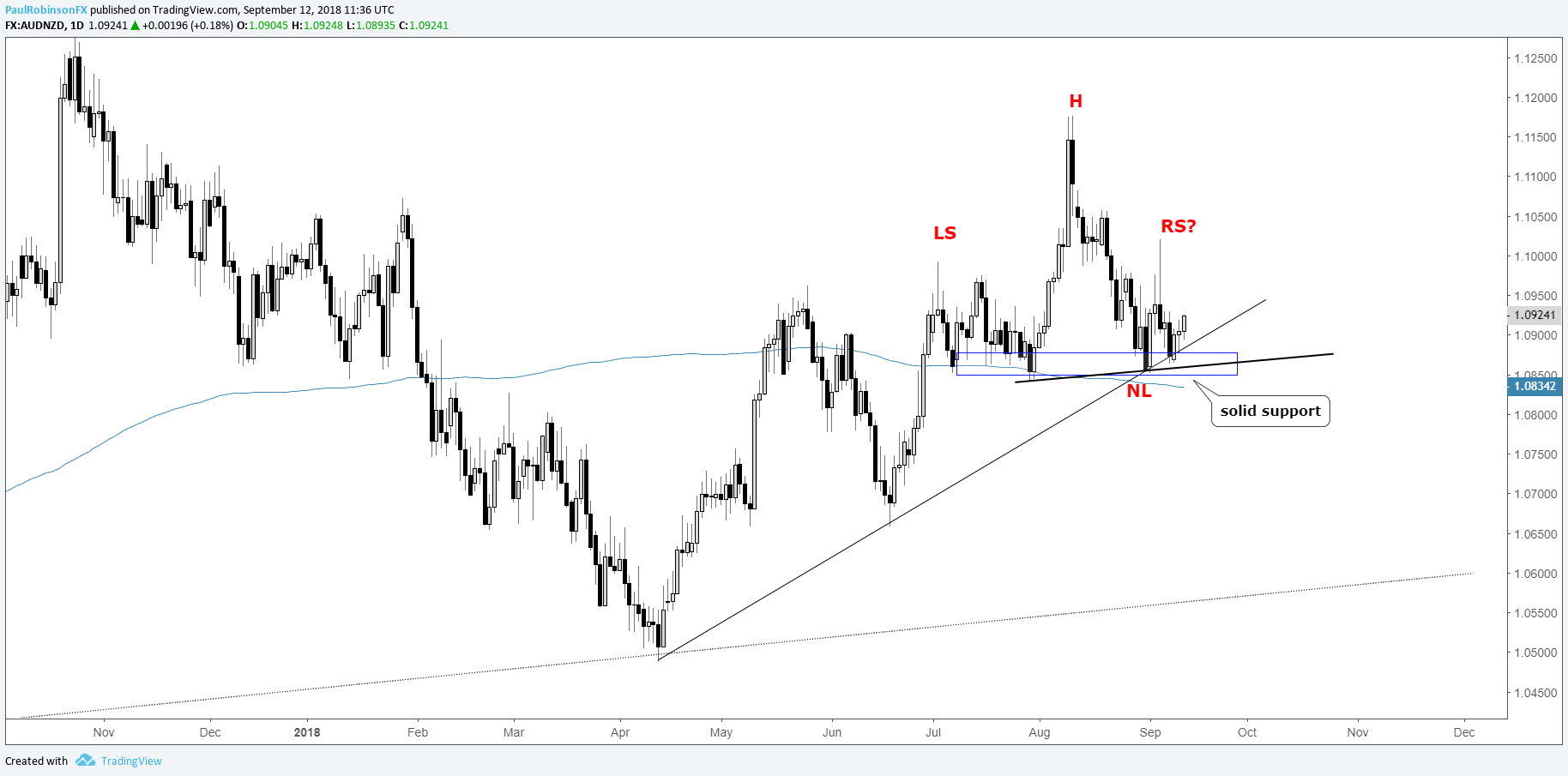 Trading Outlook For Usd Eur Nzd Crosses Gold Price More Opinvsscir Download The Spice File Aud Daily Chart Big Support First But A Break Validates Hs