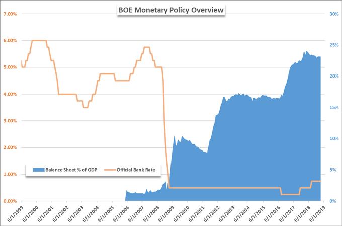 change in bank of england balance sheet due to quantitative easing