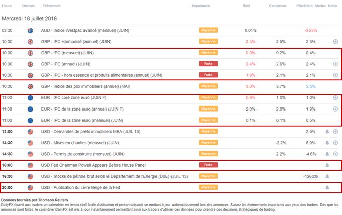 Chiffres de l'inflation, Powell et Livre beige attendus