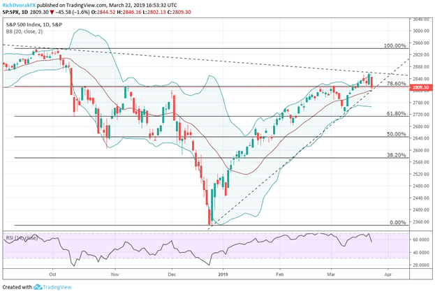 S&P500 Stock Index Price Chart Technical Analysis