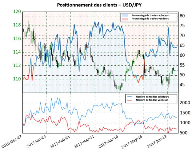 Perspective mitigée pour l'USD/JPY selon sentiment des traders