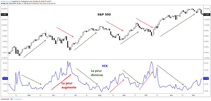 Guide sur l'indice de volatilité VIX du S&P 500