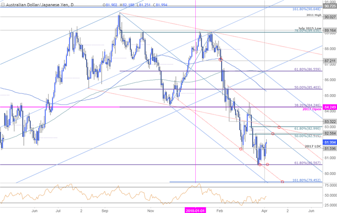 AUD/JPY Price Chart - Daily Timeframe
