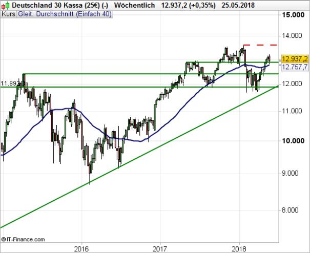 DAX 30: Geopolitische Risiken nehmen wieder zu