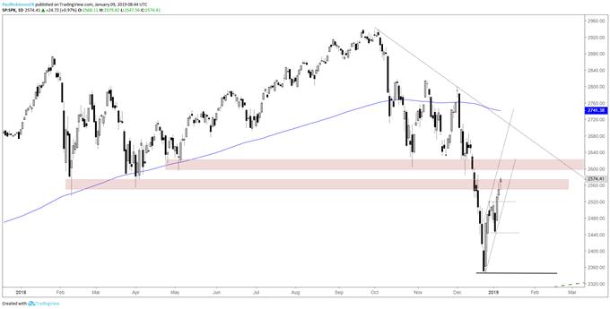 S&P المخطط اليومي لمؤشر ستاندرد آند بورز 500، مستويات مقاومة محط أنظار