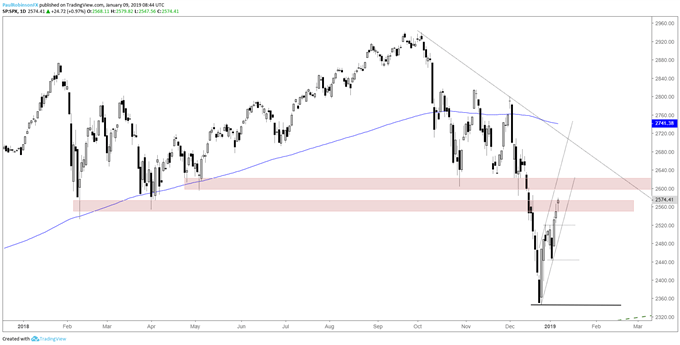 S&P 500 daily chart, resistance levels in focus
