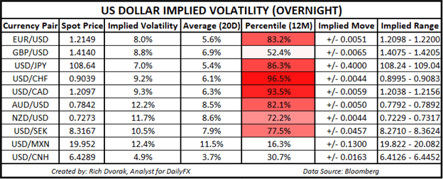 USD Price Chart US Dollar Implied Volatility Trading Ranges AUDUSD USDJPY