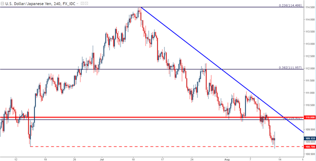 U.S. Dollar Falls on CPI Miss: Next Week is Big for the Risk Trade