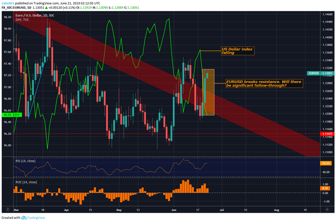 Chart Showing EURUSD, Dollar Index
