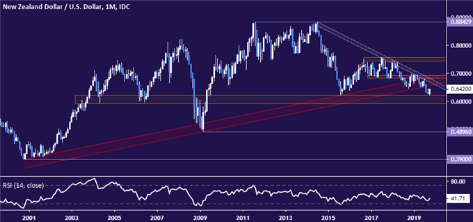 NZD/USD Technical Analysis: Rebound May Extend Before Reversal