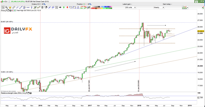 Dow jones prices weekly chart