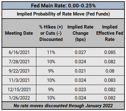 FX Week Ahead - Top 5 Events: Fed Meeting; US Retail Sales; Canadian & UK Inflation Rates; Australian Jobs Report