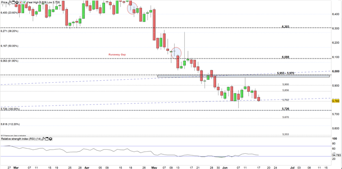 Copper price daily chart 17-06-19 Zoomed in