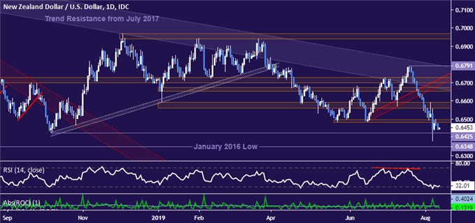 NZD/USD Technical Analysis: Long-Term Price Trend Breaking Down?