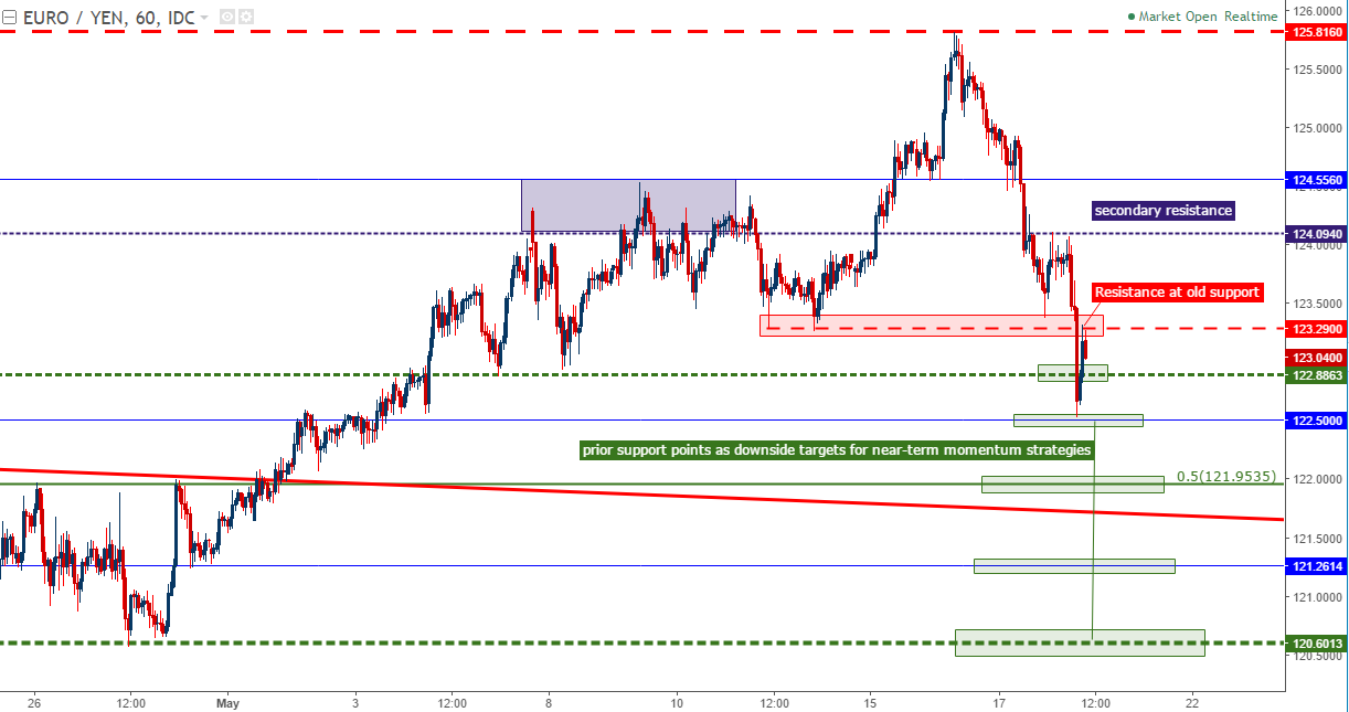 Forex eur jpy technical analysis yen against usd