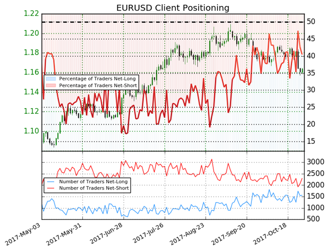 Euro  to go Higher on Bearish Sentiment