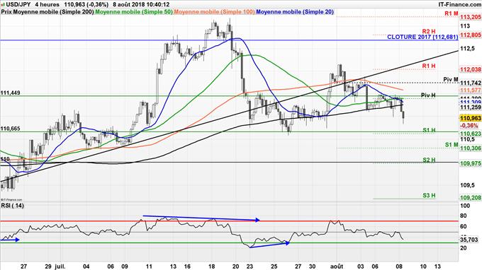 Retour de l'USD/JPY à 100