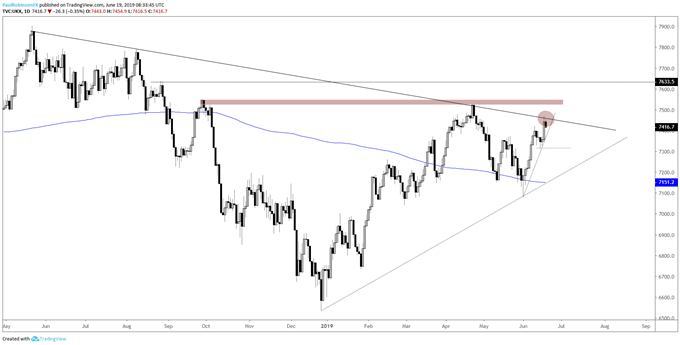 FTSE 100 Outlook – Rally Has Price Extending into Resistance Levels
