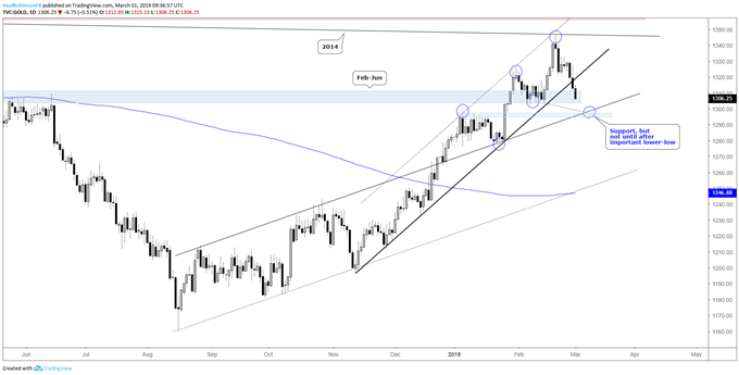 Gold daily chart, watch out for a lower-low