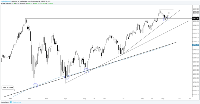 S&P 500 daily chart, supported, favorable trend