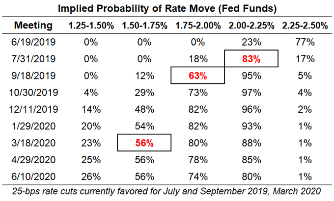 fed rate, interest rate, fed interest rate, fed rate expectations, usd rate expectations, federal reserve rate cut odds, fed rate cut odds, june fed meeting