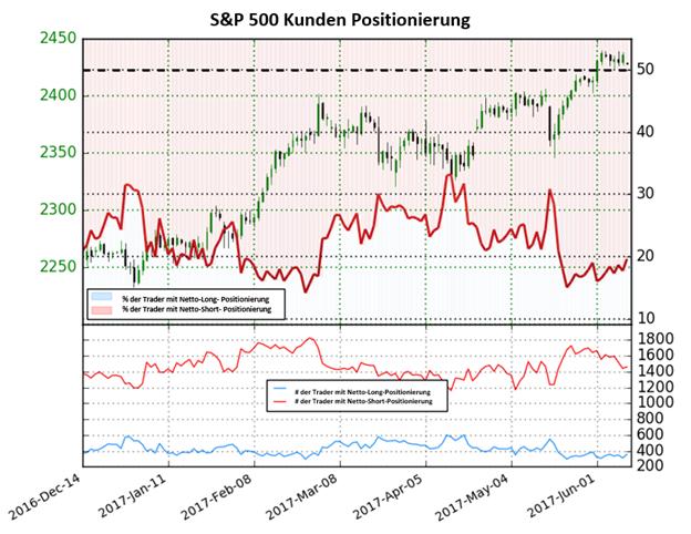 S&P 500 bleibt long bis zu diesen Änderungen