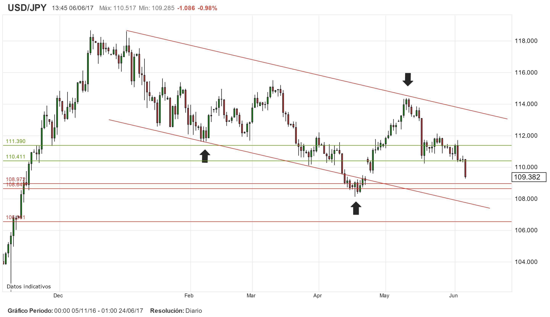 Trading de USD/JPY: patrón gráfico y niveles de operativa