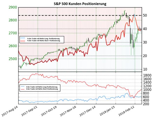 S&P 500: Die Kursrichtung ist auf Basis des Sentiments unklar