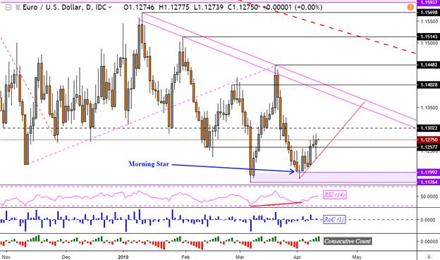 EUR/USD Extends Bullish Reversal Despite Draghi, AUD/USD May Rise