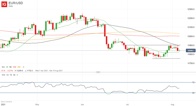 EUR/USD Likely to Hold its Ground in Week Ahead