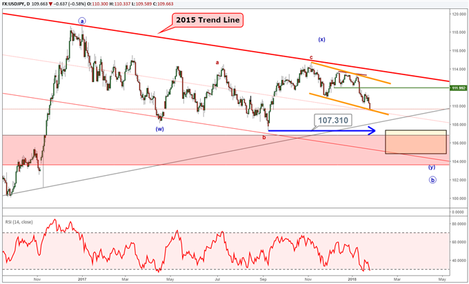 USD/JPY Elliott Wave Analysis Points Towards 107