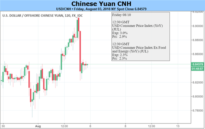 Yuan Slide May Pause on PBOC's Support; July Exports Will Reveal Trade-War Damage