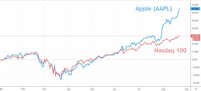 Nasdaq and Apple Chart