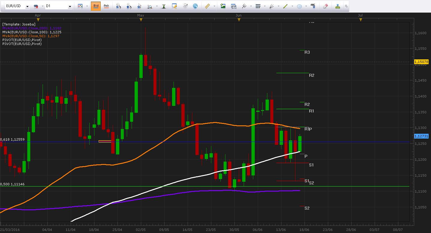 EURUSD busca la zona de 1.13000 mientras espera a Draghi