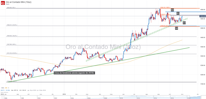 Gráfico técnico del precio del oro