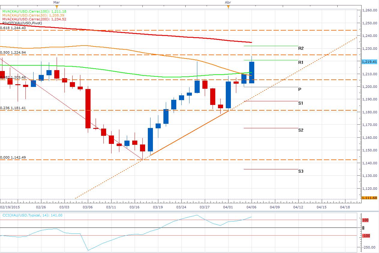El XAU/USD alcanza una zona de Pullback - ¿Es riesgoso vender oro hoy?