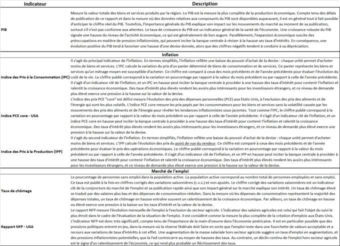 L'analyse fondamentale VS. l'analyse technique