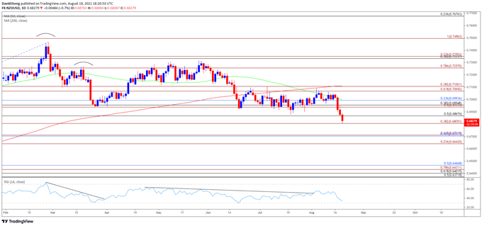 NZD/USD Rate Selloff Sends RSI Towards Oversold Territory