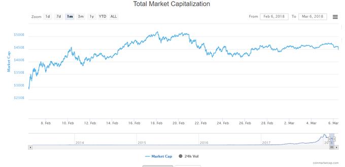 Capitalisation boursière des cryptomonnaies