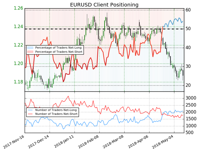 EURUSD: Reversal May Help Euro Climb Above 1.186