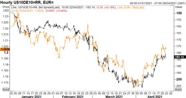 Euro Latest: EUR/USD, EUR/GBP Price Action Set-Up for ECB