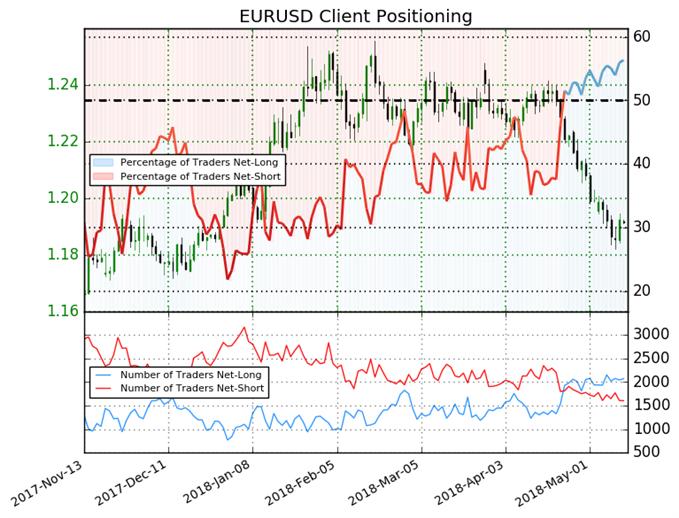 Sentiment des traders particuliers de l'EUR/USD