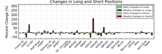 COT Report: EUR and JPY Shorts Increase, GBPUSD Neutral, USD Longs Rise