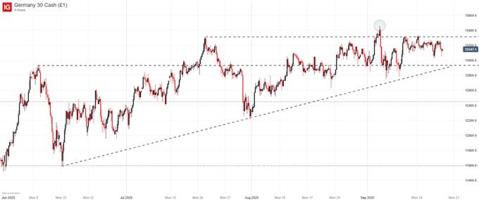 German Price chart