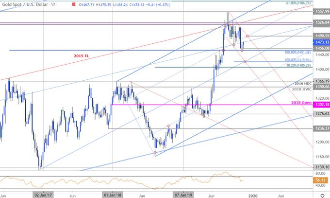 Gold Price Chart - XAU/USD Weekly - GLD Technical Forecast- Trade Outlook