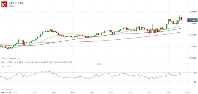 GBP/USD Rallies on Upbeat UK Economic Data